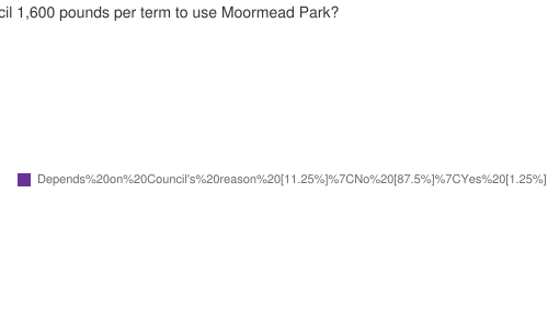 Should St Stephens School pay Richmond Council 1,600 pounds per term to use Moormead Park?